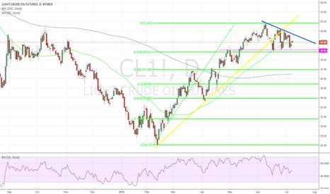 CL1!: short oil