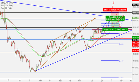 XAUUSD: Consolidation Triangle