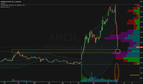 "AMCN: Seems like ""No Hopes Left"".... Scalp Play!"