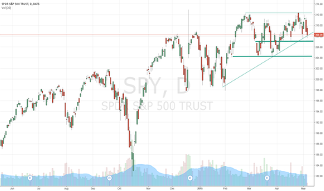 SPY: needs to hold this level.  if not watch below
