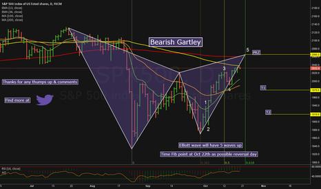 SPX500: Bearish Gartley Pattern In $SPX