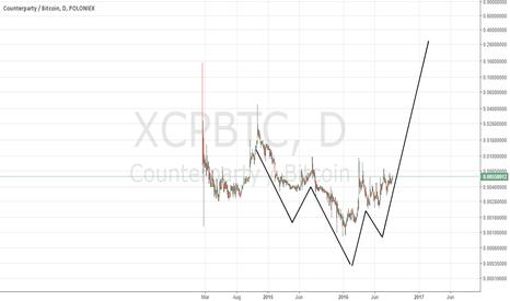 XCPBTC: Bullish W $XCP