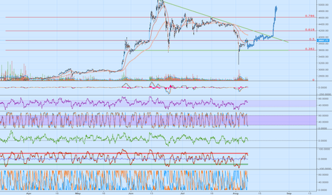 BTCCNY: 2-3 WEEKS OF SIDEWAYS AND THEN PUMP?