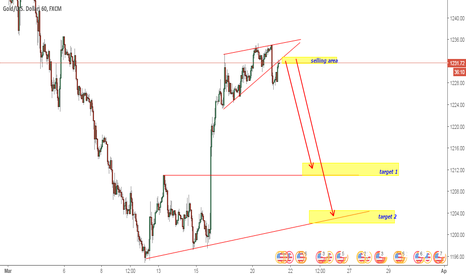 XAUUSD: SELL GOLD sell spot on h1