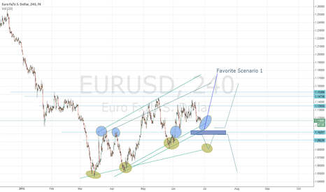 EURUSD: EUR/USD / Testet 3rd times / chanel downside  & Neckline/DBottom