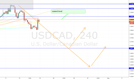 USDCAD: usdcad possible scenario