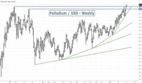 XPDUSD: Palladim Bullish break up
