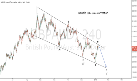 GBPAUD: Double ZIG-ZAG EW correction + Entry on Harmonic pattern