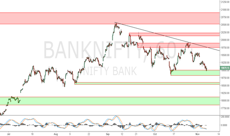 BANKNIFTY: Banknifty short term trading levels