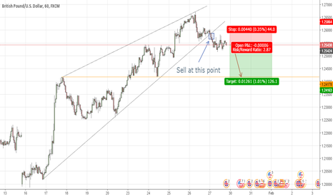 GBPUSD:  SELL GBP/USD IN H1 RATIO 2.87