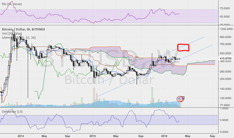 BTCUSD: Can you do this BTC?