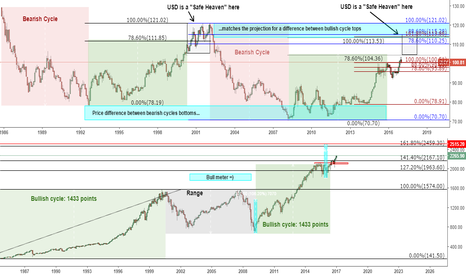 DXY: DXY vs S&P: they live together and decline together