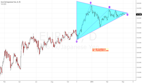 EURJPY: Triangle in EURJPY.Daily
