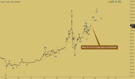 BTCUSD: Bitcoin - third wave