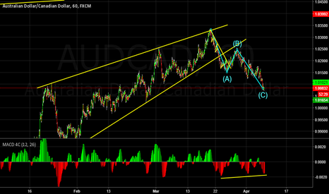 AUDCAD: Looking for a long trade set up