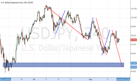 USDJPY: Short USDJPY all the way to 95.15