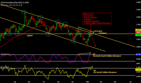 GBPAUD: Shorting GBP/AUD