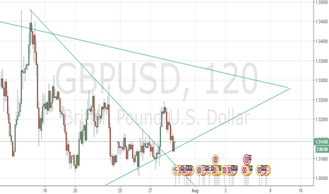 GBPUSD: Interesting triangle with long possition