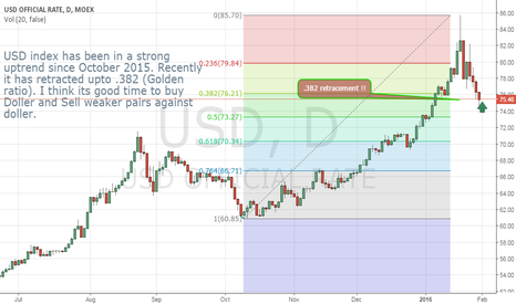 USD: USD index retracement @ Golden ratio