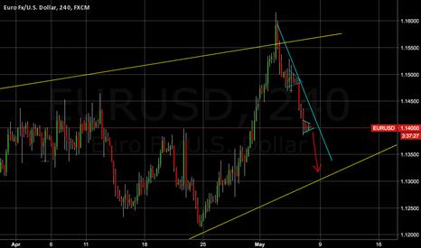 EURUSD: EURUSD one more down move ?