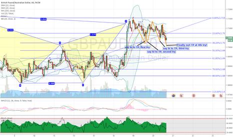 GBPAUD: GBPAUD trade review: mental battle during short bat pattern