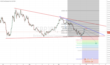 GBPJPY: elliott wave - short
