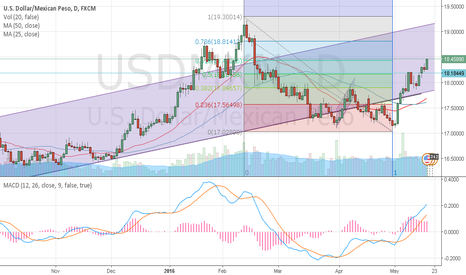 USDMXN: USD/MXN COULD BE IN A BULLISH TRIANGLE