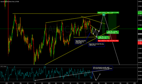 AUDCHF: Two Entries on AUDCHF