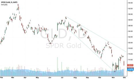 GLD: Broadening falling wedge