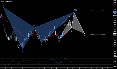 EURUSD: EUR.USD - Multiple Trade Opportunities