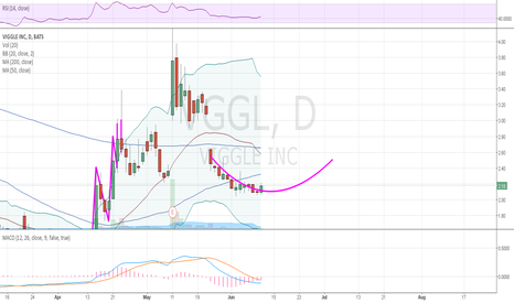 VGGL: Start of possible cup and handle