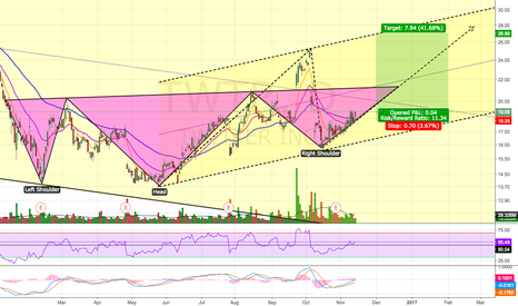 TWTR: Bullish Inverse head and Shoulder Pattern?