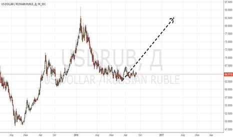 USDRUB: 10 причин избавиться от рубля до конца выборов! (5-10)