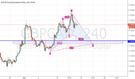 GBPCAD: GBPCAD potential Cypher in 4H