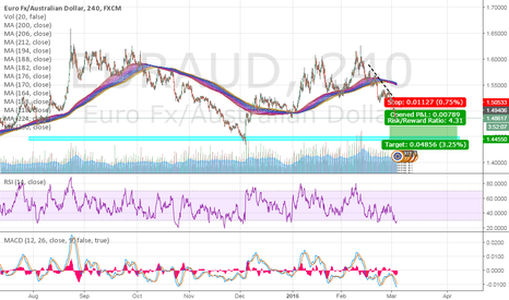 EURAUD: Forex Tips & Market Analysis - EUR/AUD SELL! SELL! SELL!