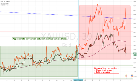 XAUUSD: Gold VS Silver : Pick the right one either for long or short !