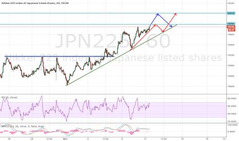 JPN225: 2 likely paths