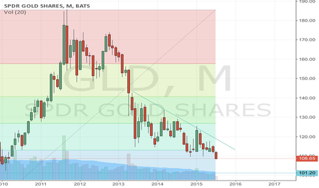 GLD: Gold starting to take the elevator down