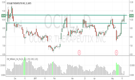 OCUL: Rolling Over