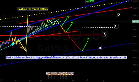 XAUUSD:  retracement scenario to 1307-1255