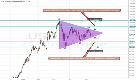 USDJPY: JPY Symmetrical Triangle