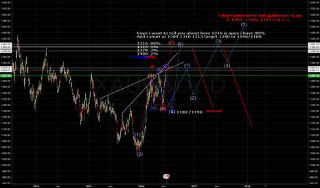 XAUUSD: just wait and see about gold