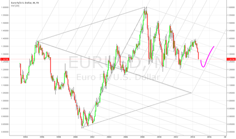 EURUSD: Simple EURUSD Analysis -- Weekly Outlook for Q1 and Q2 2015