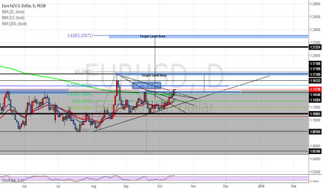 EURUSD: EUR/USD DAILY CHARTPROJECTION OUTLOOK! LONG @ 1.13000 181.2 PIPS