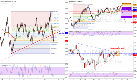 AUDUSD: Shorting the Aussie after key levels taken out