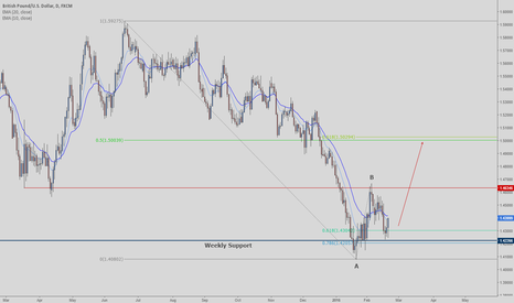 GBPUSD: 'Cable' bouncing off strong weekly support level
