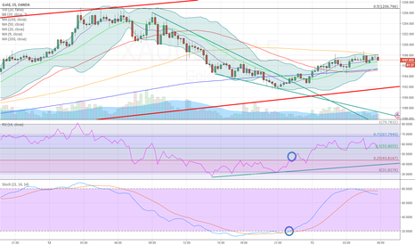 XAUUSD: Back to top of channel, 1220+