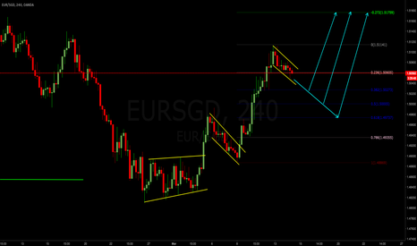 EURSGD: EURSGD Weekly analysis 13-17 Mar