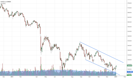 GC1!: Gold may be on its way to testing the upper end of this channel