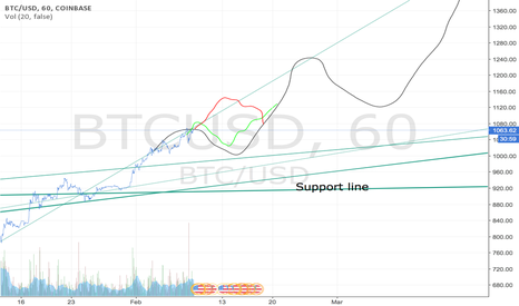 BTCUSD: A clear path to success